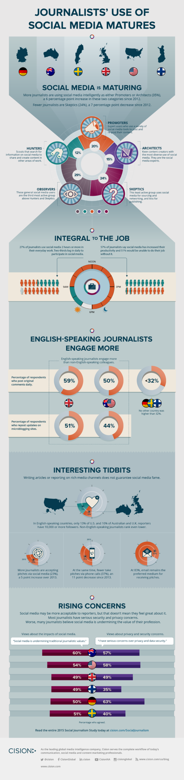 Study reveals social media is undermining journalistic values
