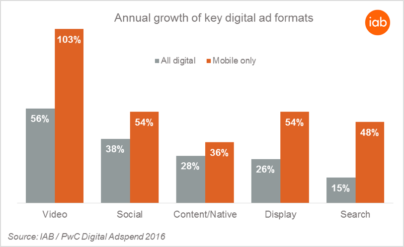 UK social spend increases 38% to £1.73bn with video now accounting for 29% of all online advertising