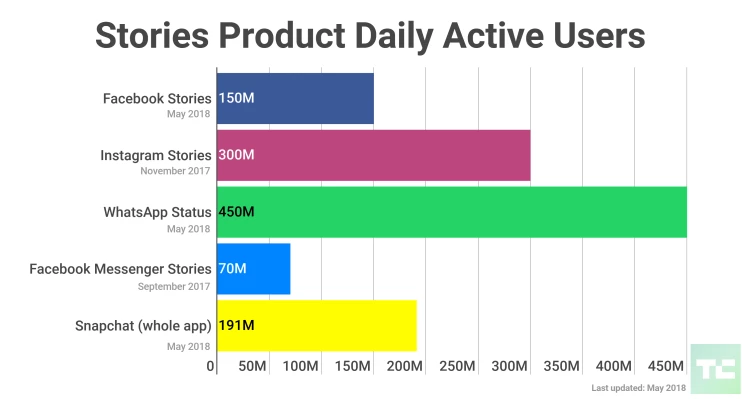 WILL STORIES BE NEXT TO MOVE ACROSS ALL PLATFORMS IN 2019?